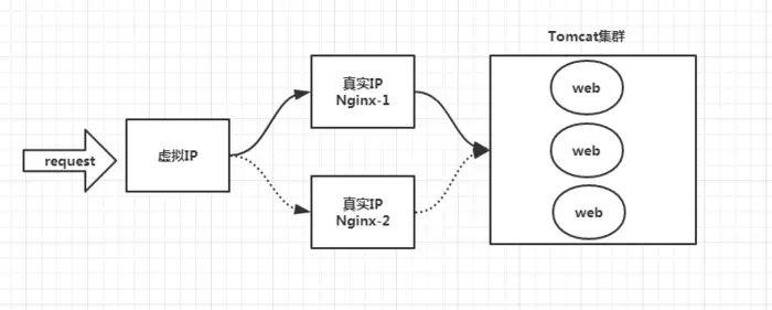 最快的时间让你弄懂什么是Nginx