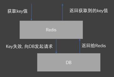 Redis是什么?