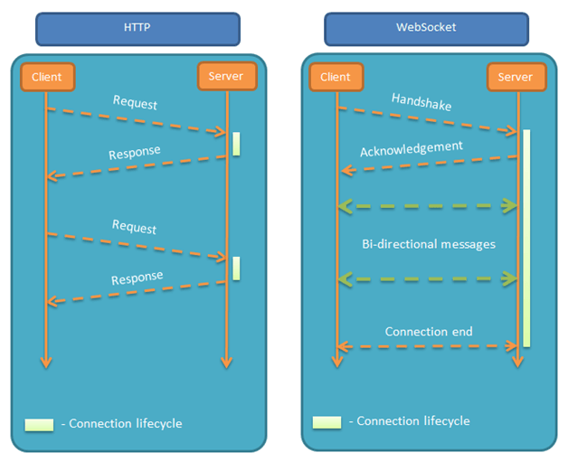 什么是WS(WebSocket)V2ray安装配置