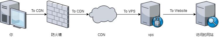 cloudflare的免费CDN服务