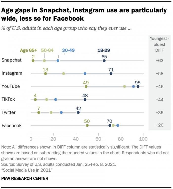 YouTube和Facebook仍是美国主流